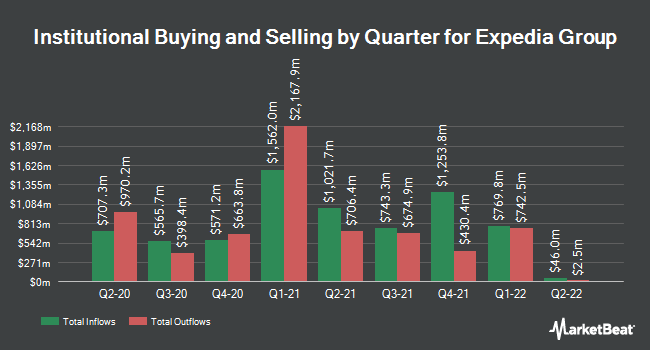 Institutional Ownership by Quarter for Expedia (NASDAQ:EXPE)