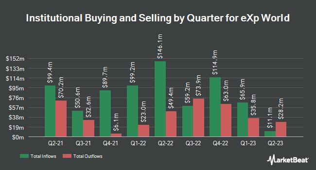 Institutional Ownership by Quarter for eXp World (NASDAQ:EXPI)