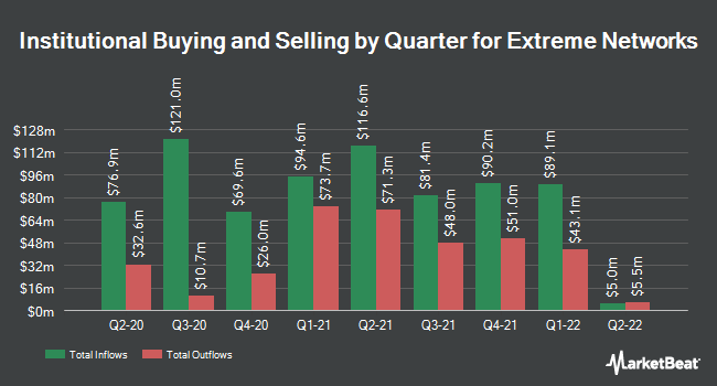 Institutional Ownership by Quarter for Extreme Networks (NASDAQ:EXTR)