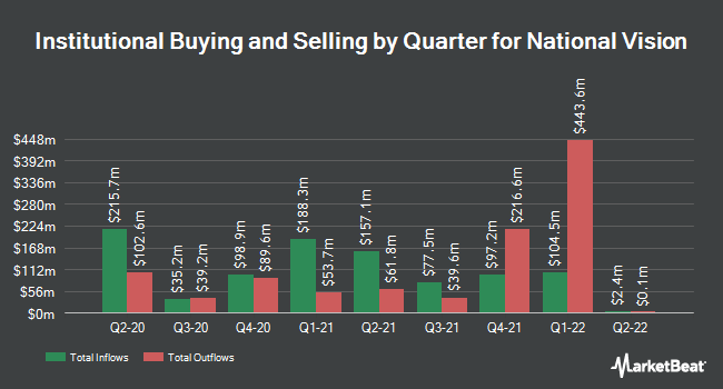 Institutional Ownership by Quarter for National Vision (NASDAQ:EYE)