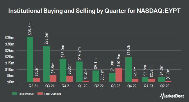 Institutional Ownership by Quarter for Eyepoint Pharmaceuticals (NASDAQ:EYPT)