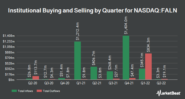 Institutional Ownership by Quarter for iShares Fallen Angels USD Bond ETF (NASDAQ:FALN)