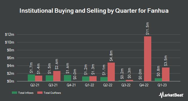 Insider Trading History for Fanhua (NASDAQ:FANH)