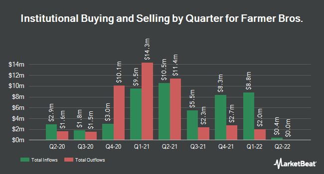 Institutional Ownership by Quarter for Farmer Brothers Company (NASDAQ:FARM)