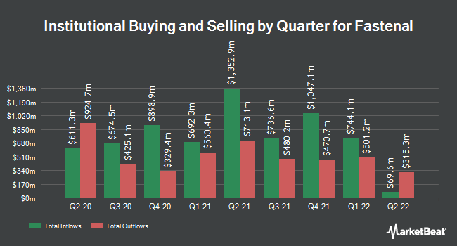 Institutional Ownership by Quarter for Fastenal Company (NASDAQ:FAST)