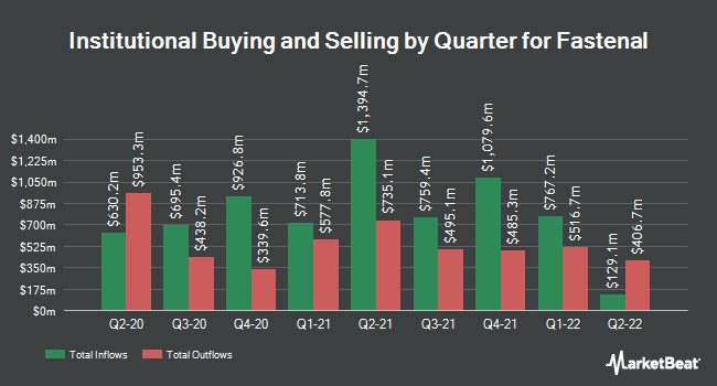 Institutional Ownership by Quarter for Fastenal (NASDAQ:FAST)