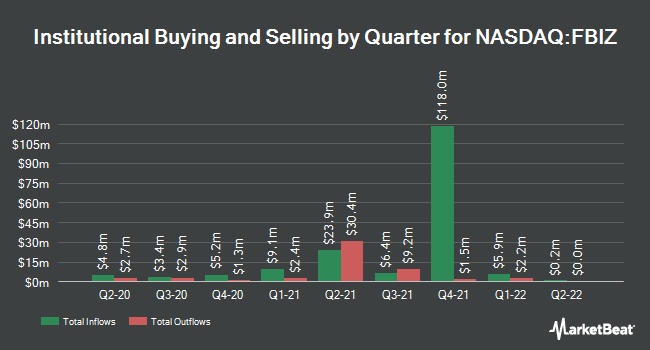 Institutional Ownership by Quarter for First Business Financial Services (NASDAQ:FBIZ)
