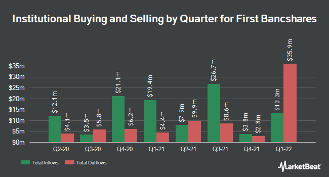 Institutional Ownership by Quarter for The First Bancshares (NASDAQ:FBMS)