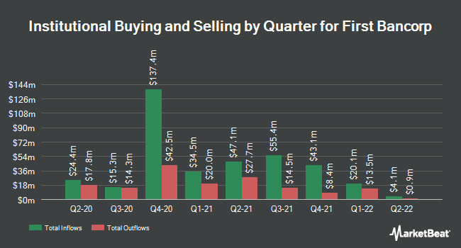 Institutional Ownership by Quarter for First Bancorp (NASDAQ:FBNC)