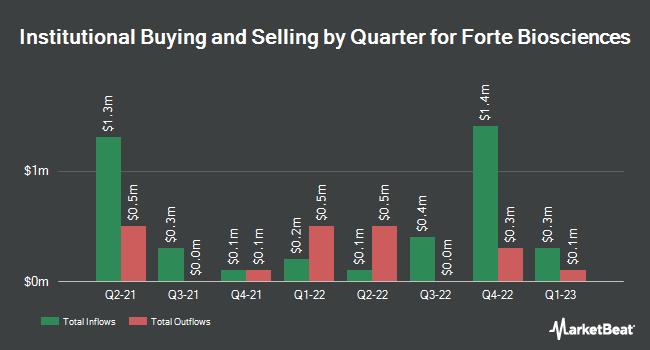 Institutional Ownership by Quarter for Forte Biosciences (NASDAQ:FBRX)
