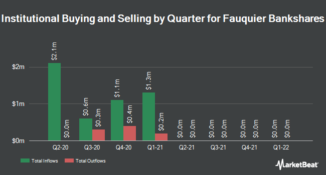 Institutional Ownership by Quarter for Fauquier Bankshares (NASDAQ:FBSS)