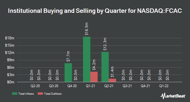 Institutional Ownership by Quarter for Falcon Capital Acquisition (NASDAQ:FCAC)