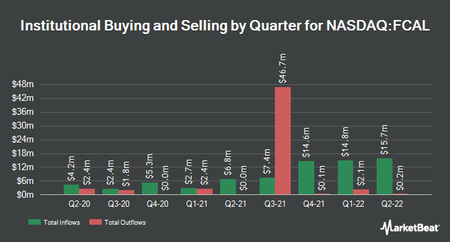 Institutional Ownership by Quarter for First Trust California Municipal High Income ETF (NASDAQ:FCAL)
