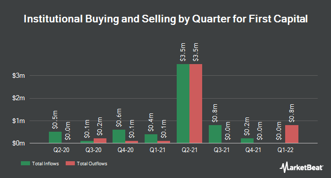 Institutional Ownership by Quarter for First Capital (NASDAQ:FCAP)