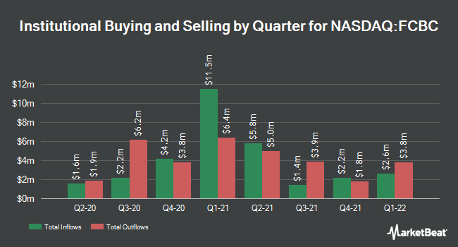 Institutional Ownership by Quarter for First Community Bancshares (NASDAQ:FCBC)