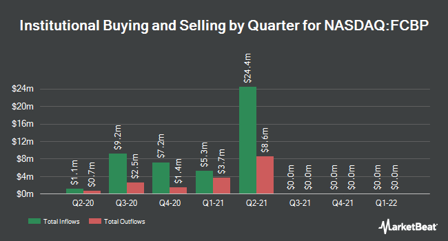 Institutional Ownership by Quarter for First Choice Bancorp (NASDAQ:FCBP)
