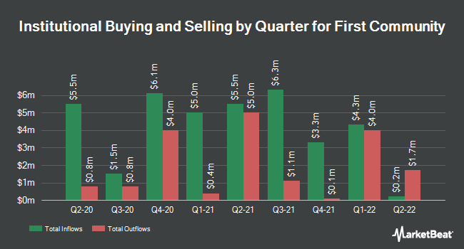 Institutional Ownership by Quarter for First Community (NASDAQ:FCCO)