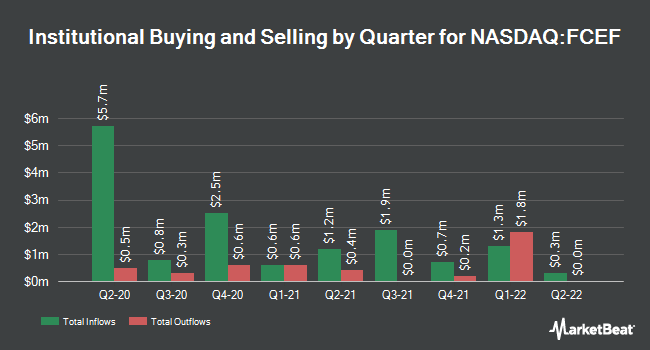 Institutional Ownership by Quarter for First Trust CEF Income Opportunity ETF (NASDAQ:FCEF)