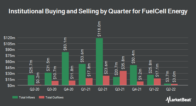 Institutional Ownership by Quarter for FuelCell Energy (NASDAQ:FCEL)