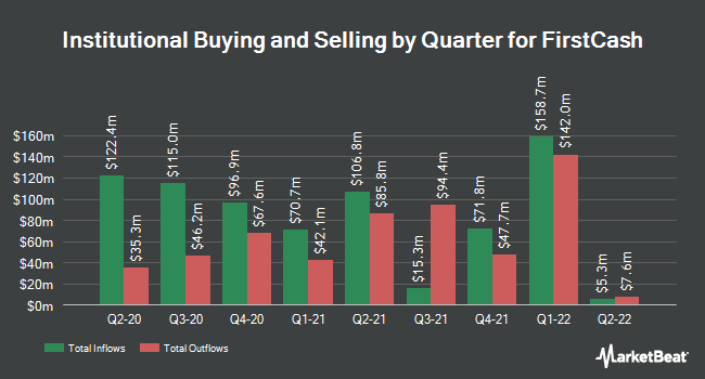 Institutional Ownership by Quarter for FirstCash (NASDAQ:FCFS)