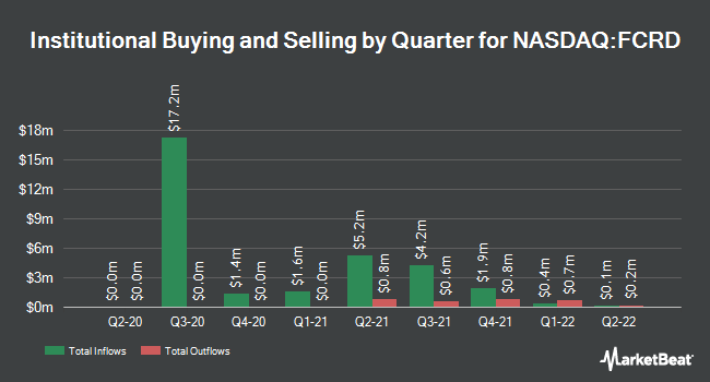 Institutional Ownership by Quarter for First Eagle Alternative Capital BDC (NASDAQ:FCRD)