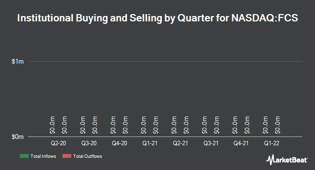 Institutional Ownership by Quarter for Fairchild Semiconductor Intl (NASDAQ:FCS)