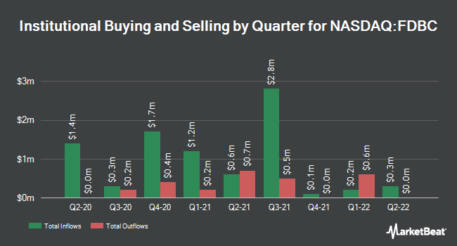 Institutional Ownership by Quarter for Fidelity D&D Bancorp (NASDAQ:FDBC)