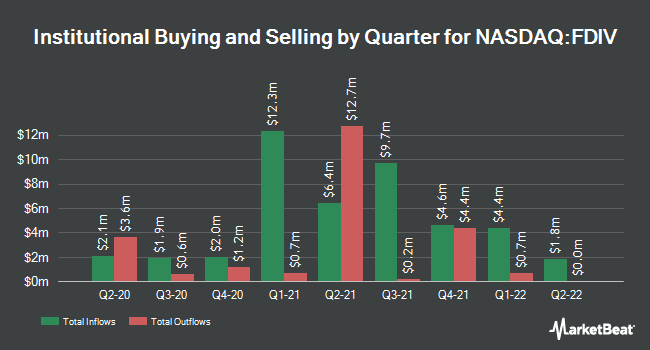 Institutional Ownership by Quarter for First Trust Strategic Income ETF (NASDAQ:FDIV)