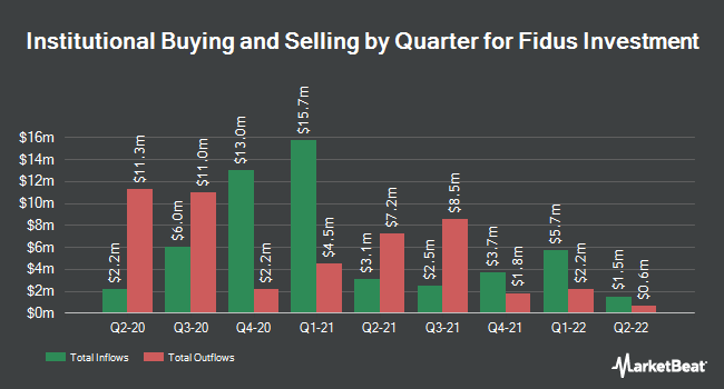 Institutional Ownership by Quarter for Fidus Investment (NASDAQ:FDUS)