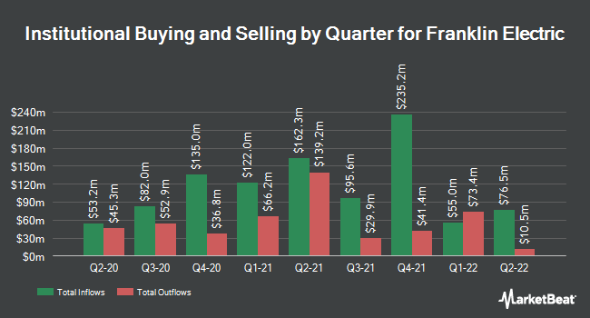 Institutional Ownership by Quarter for Franklin Electric Co. (NASDAQ:FELE)