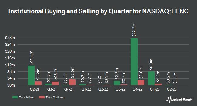 Institutional Ownership by Quarter for Fennec Pharmaceuticals (NASDAQ:FENC)