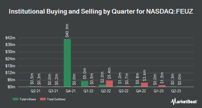 Institutional Ownership by Quarter for First Trust Eurozone AlphaDEX ETF (NASDAQ:FEUZ)