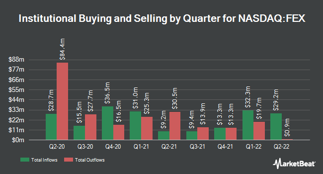 Institutional Ownership by Quarter for 1ST TR LARGE CA/COM (NASDAQ:FEX)