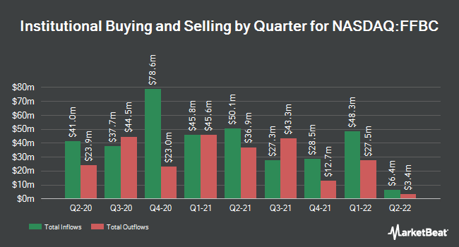 Institutional Ownership by Quarter for First Financial Bancorp (NASDAQ:FFBC)