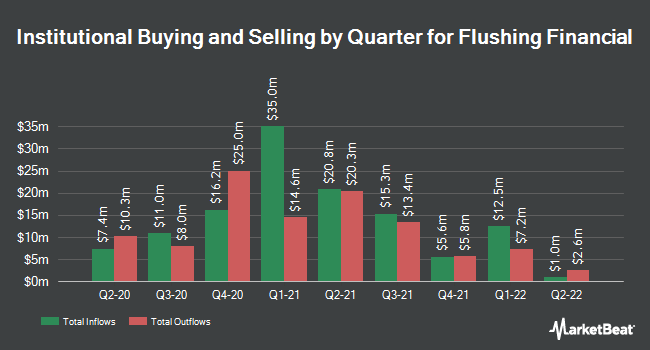 Institutional Ownership by Quarter for Flushing Financial Corporation (NASDAQ:FFIC)