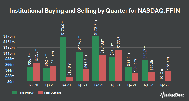 Institutional Ownership by Quarter for First Financial Bankshares (NASDAQ:FFIN)