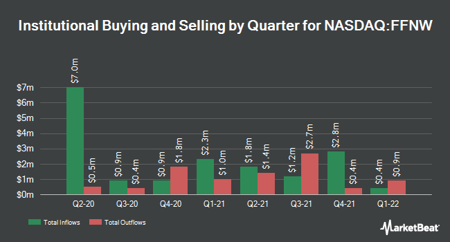 Insider Trading History for First Financial Northwest (NASDAQ:FFNW)