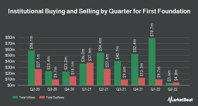 Institutional Ownership by Quarter for First Foundation (NASDAQ:FFWM)
