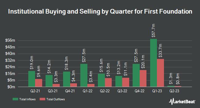 Insider Trading History for First Foundation (NASDAQ:FFWM)