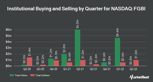 Institutional Ownership by Quarter for First Guaranty Bancshares (NASDAQ:FGBI)