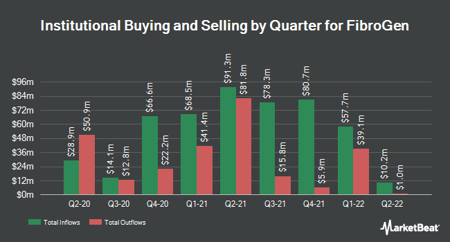 Institutional Ownership by Quarter for FibroGen (NASDAQ:FGEN)