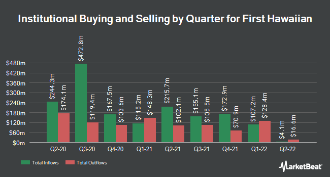 Institutional Ownership by Quarter for First Hawaiian (NASDAQ:FHB)