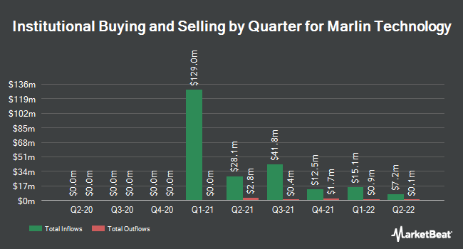 Institutional Ownership by Quarter for Marlin Technology (NASDAQ:FINM)