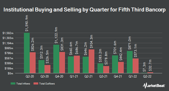 Institutional Ownership by Quarter for Fifth Third Bancorp (NASDAQ:FITB)