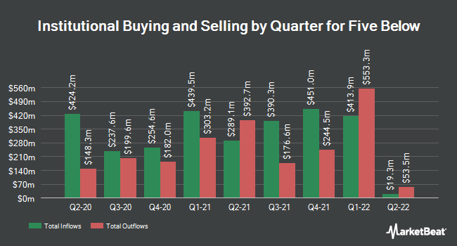 Institutional Ownership by Quarter for Five Below (NASDAQ:FIVE)