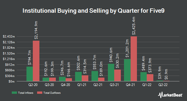 Institutional Ownership by Quarter for Five9 (NASDAQ:FIVN)