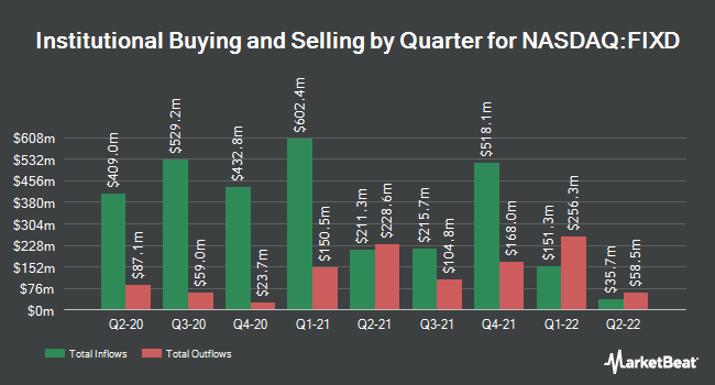 Institutional Ownership by Quarter for First Trust TCW Opportunistic Fixed Income ETF (NASDAQ:FIXD)