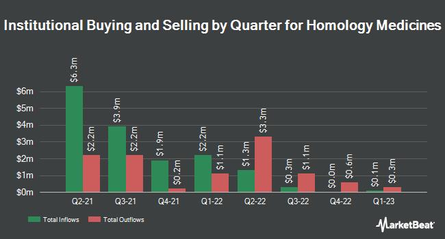 Institutional Ownership by Quarter for Homology Medicines (NASDAQ:FIXX)