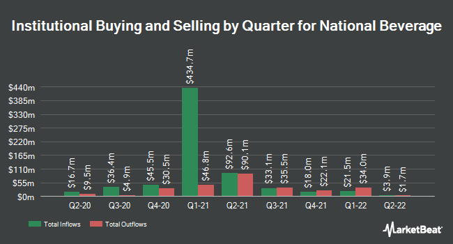 Institutional Ownership by Quarter for National Beverage (NASDAQ:FIZZ)