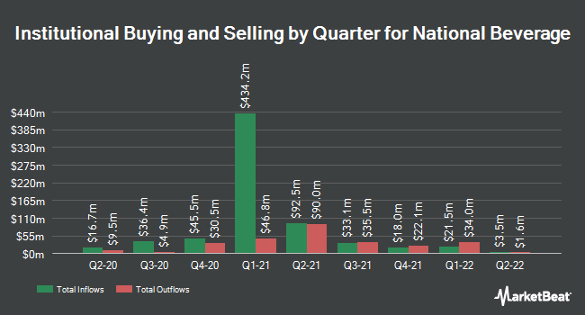 Institutional Ownership by Quarter for National Beverage Corp. (NASDAQ:FIZZ)